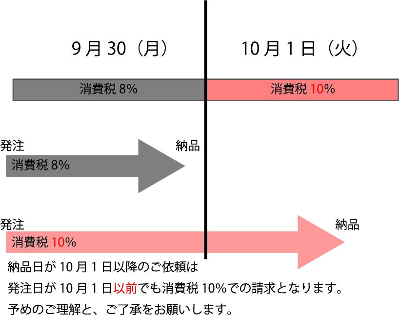消費税計算方法